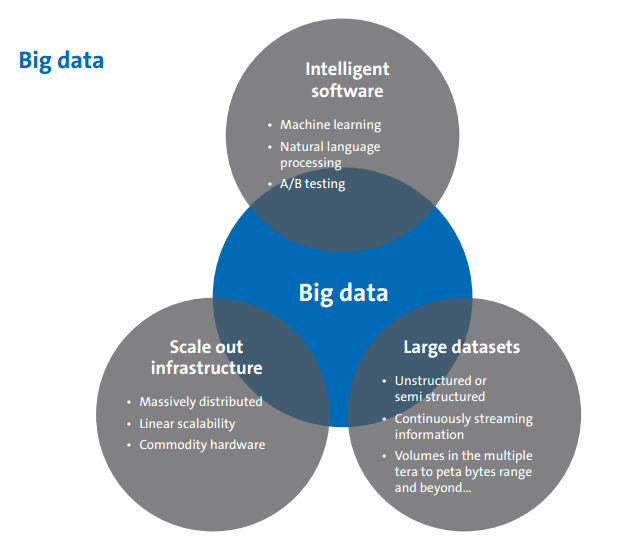 Amadeus Big Data Report